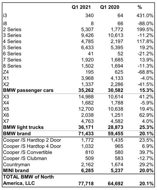MINI USA Sales